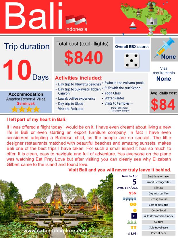 181022_Bali_infographic